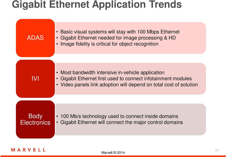 Gigabit Ethernet first used to connect infotainment modules Video panels link adoption will depend on total cost of solution