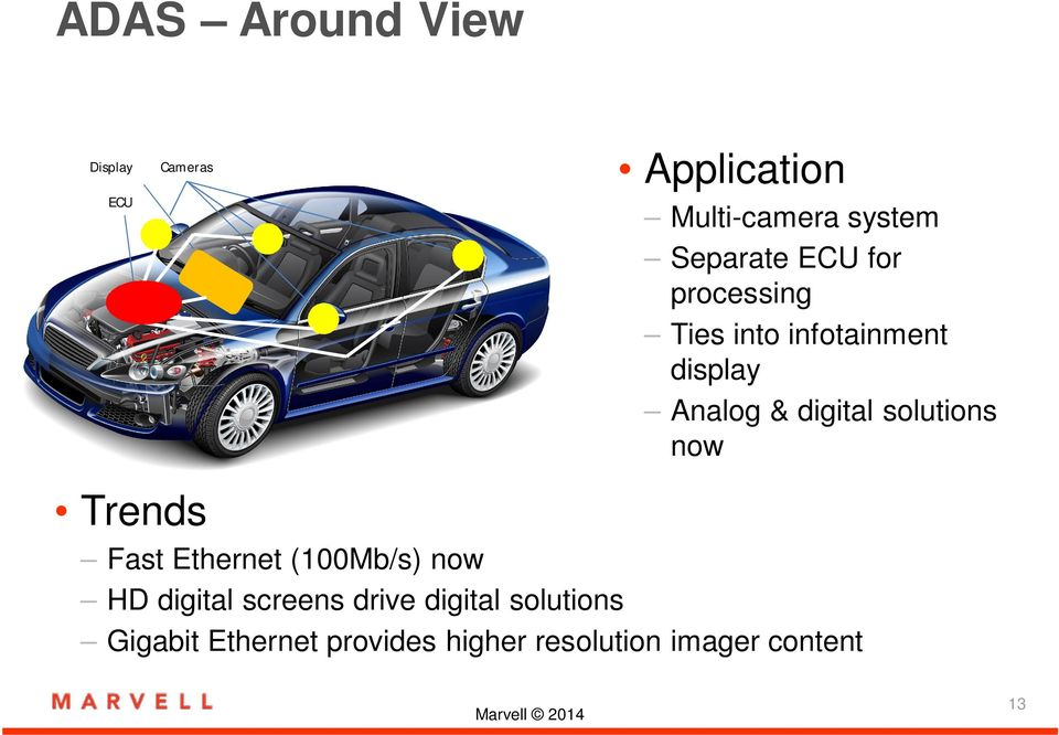 digital solutions now Trends Fast Ethernet (100Mb/s) now HD digital