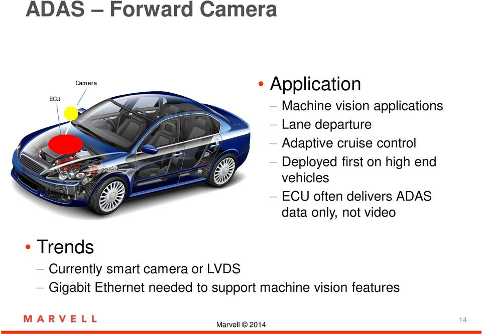 vehicles ECU often delivers ADAS data only, not video Trends Currently