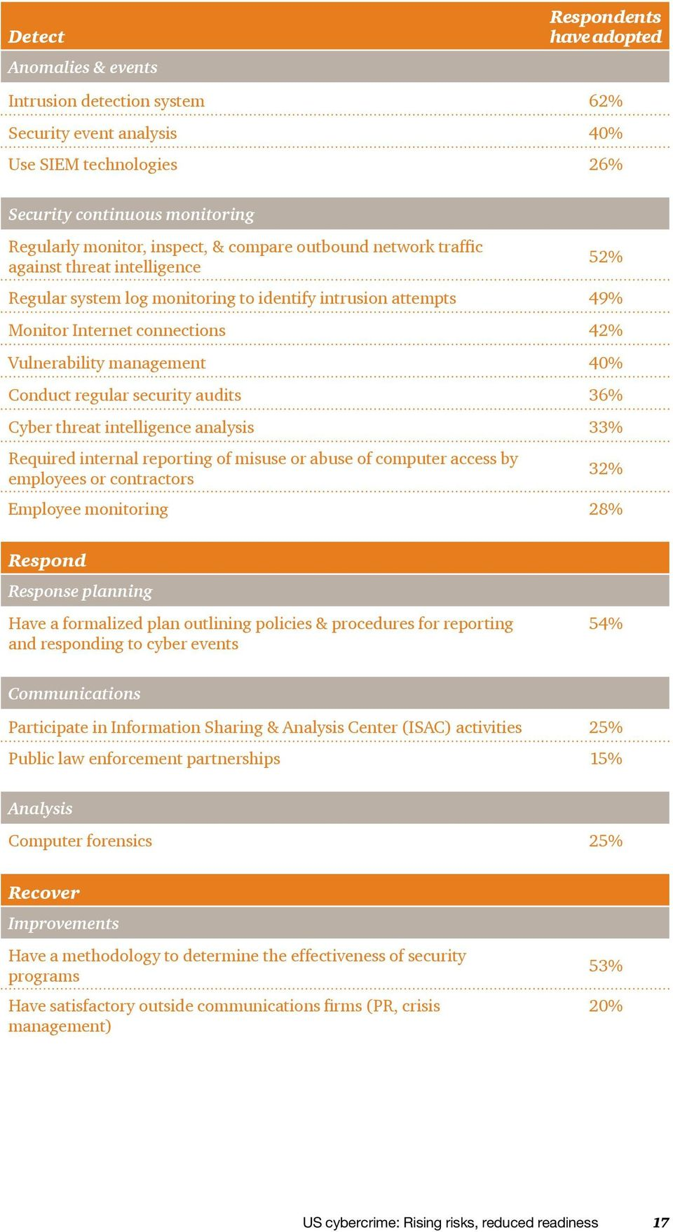 regular security audits 36% Cyber threat intelligence analysis 33% Required internal reporting of misuse or abuse of computer access by employees or contractors 32% Employee monitoring 28% Respond
