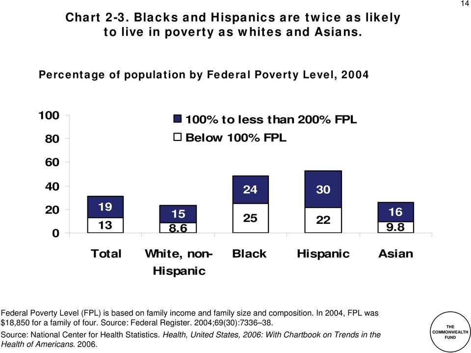 6 Total White, non- 24 3 25 22 16 9.8 Black Asian Federal Poverty Level (FPL) is based on family income and family size and composition.