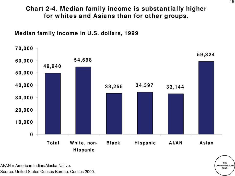 groups. 15 Median family income in U.S.