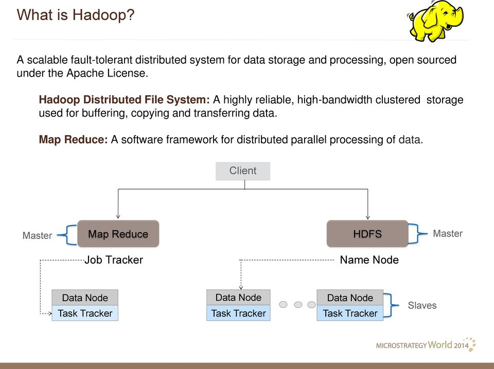 Hadoop Distributed File System: A highly reliable, high-bandwidth clustered storage used for buffering, copying and