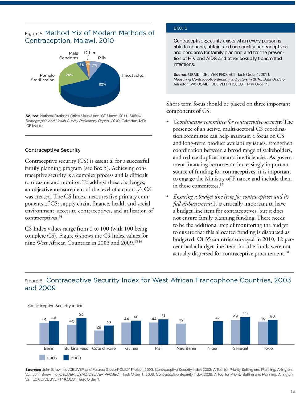 Female Sterilization 24% 62% Injectables Source: USAID DELIVER PROJECT, Task Order 1. 2011. Measuring Contraceptive Security Indicators in 2010: Data Update.
