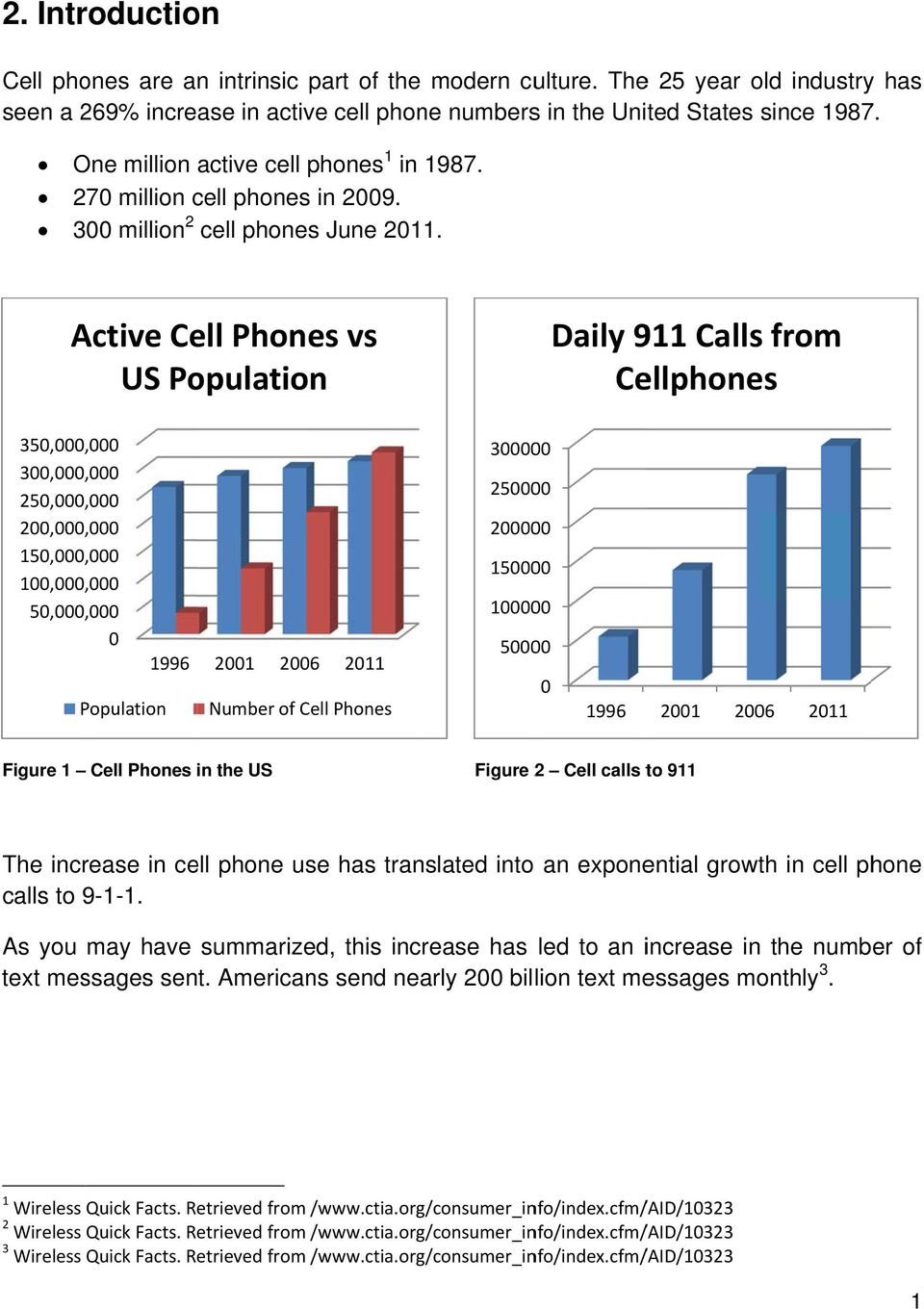 Active Cell Phones vs US Population Daily 911 Calls from Cellphones 350,000,,000 300,000,,000 250,000,,000 200,000,,000 150,000,,000 100,000,,000 50,000,,000 0 1996 Population 2001 2006 2011 Number