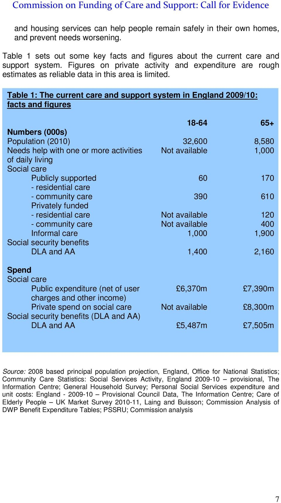 Table 1: The current care and support system in England 2009/10: facts and figures 18-64 65+ Numbers (000s) Population (2010) 32,600 8,580 Needs help with one or more activities Not available 1,000