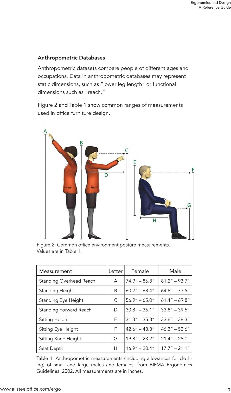 Figure 2 and Table 1 show common ranges of measurements used in office furniture design. Figure 2. Common office environment posture measurements. Values are in Table 1.