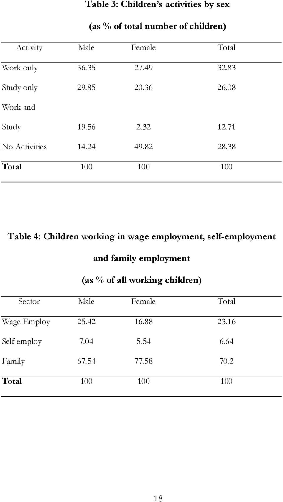 38 Total 100 100 100 Table 4: Children working in wage employment, self-employment and family employment (as % of all