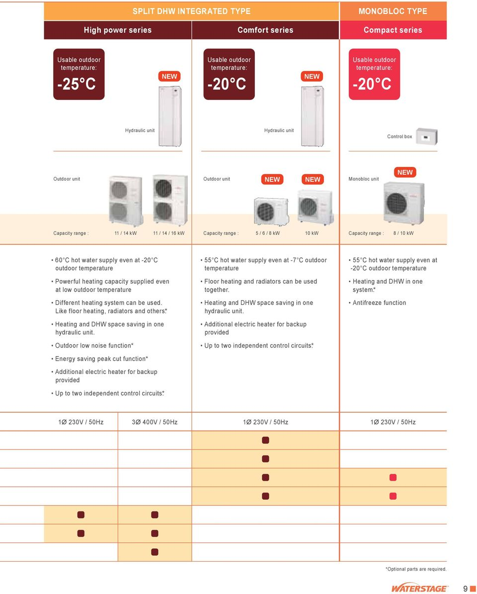 temperature Powerful heating capacity supplied even at low outdoor temperature Different heating system can be used. Like floor heating, radiators and others.