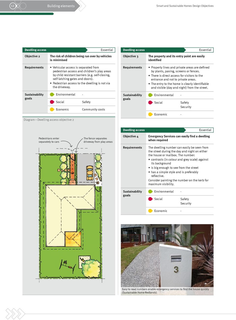 Pedestrian access to the dwelling is not via the driveway. Property lines and private areas are defined by plants, paving, screens or fences.