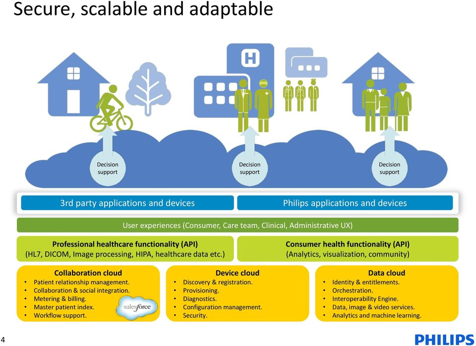) Consumer health functionality (API) (Analytics, visualization, community) Collaboration cloud Patient relationship management. Collaboration & social integration. Metering & billing.