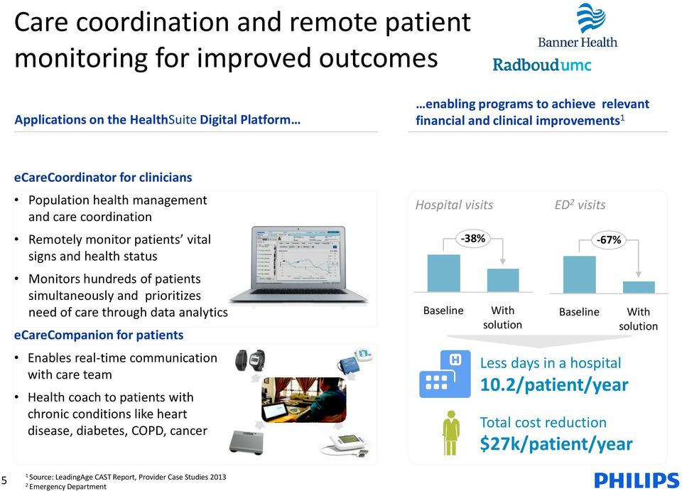 need of care through data analytics ecarecompanion for patients Enables real-time communication with care team Health coach to patients with chronic conditions like heart disease, diabetes, COPD,