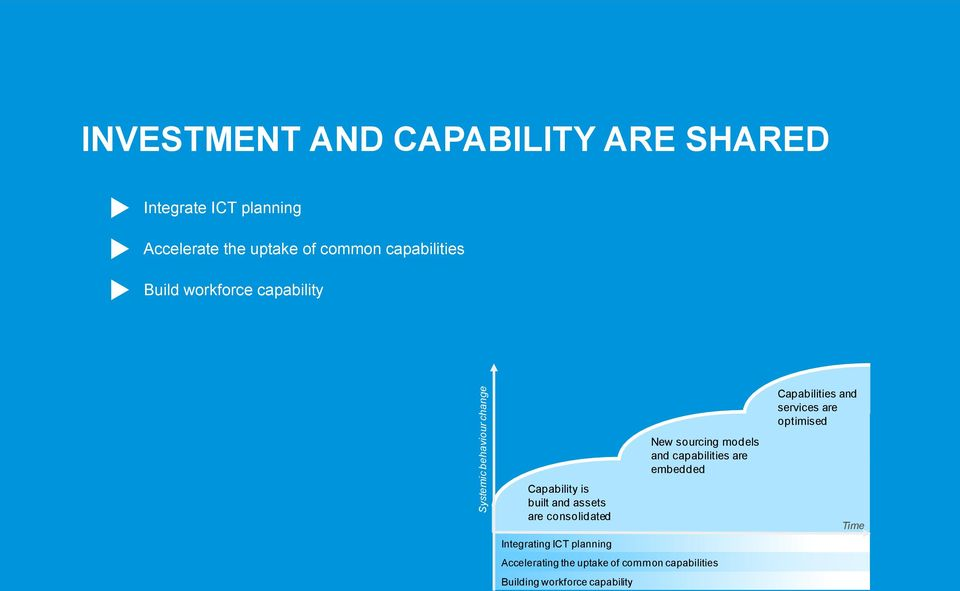 Capability is built and assets are consolidated Integrating ICT planning Accelerating the uptake of