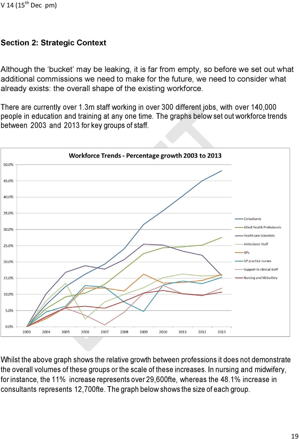 The graphs below set out workforce trends between 2003 and 2013 for key groups of staff.