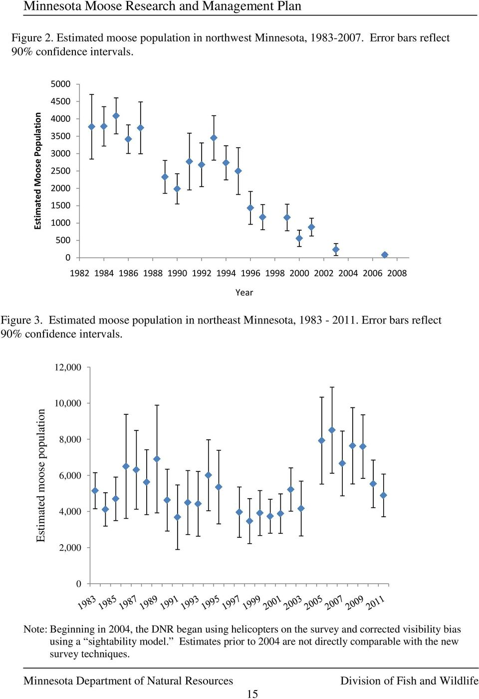 Estimated moose population in northeast Minnesota, 1983-2011. Error bars reflect 90% confidence intervals.