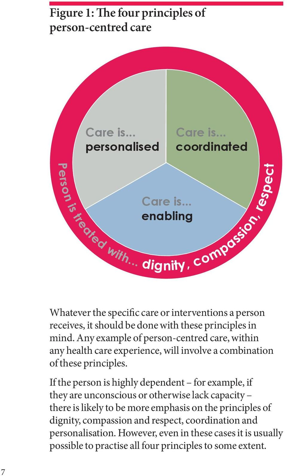 Any example of person-centred care, within any health care experience, will involve a combination of these principles.