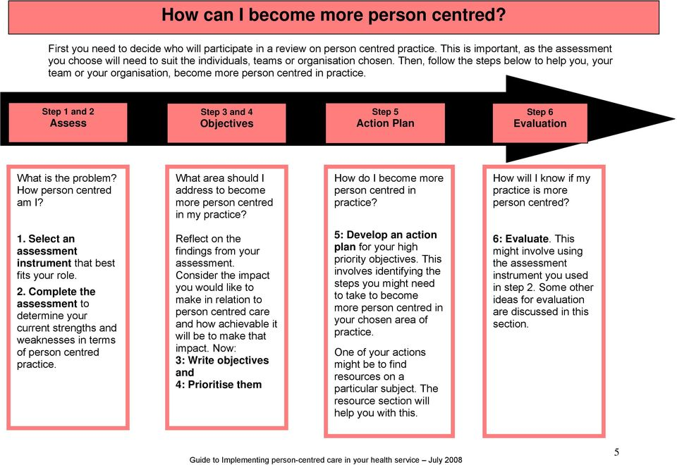 Then, follow the steps below to help you, your team or your organisation, become more person centred in practice.