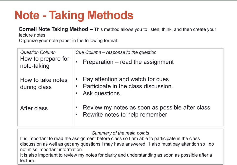 assignment Pay attention and watch for cues Participate in the class discussion. Ask questions.