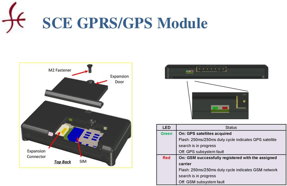 search is in progress Off: GPS subsystem fault On: GSM successfully registered with the assigned
