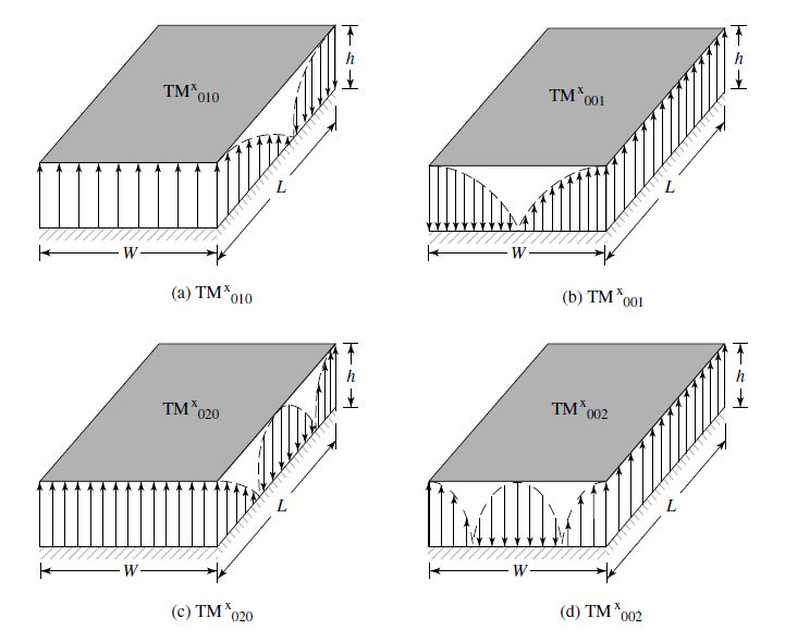 rectangular microstrip antenna thesis Design of linearly polarized rectangular antenna the aim of the thesis is to design and fabricate an inset fed rectangular microstrip antenna and study the.