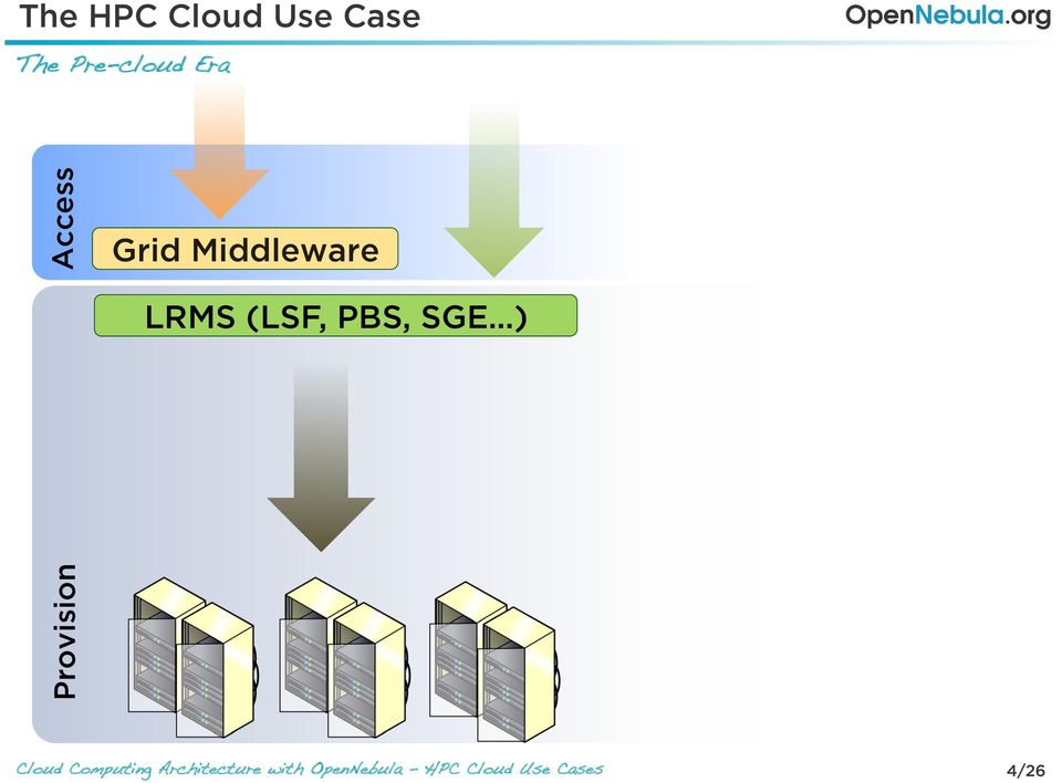 Access Grid Middleware