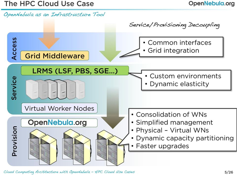 Access Provision Service Grid Middleware LRMS (LSF, PBS, SGE ) Virtual Worker Nodes Common