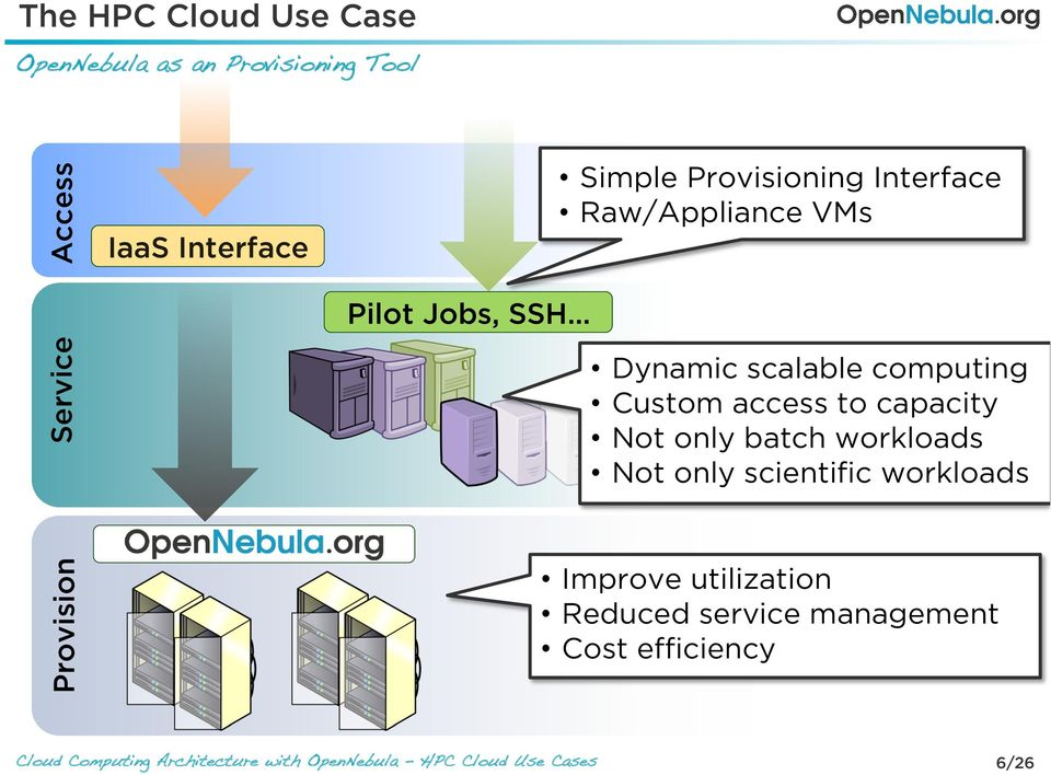 VMs Provision Service Dynamic scalable computing Custom access to capacity Not only