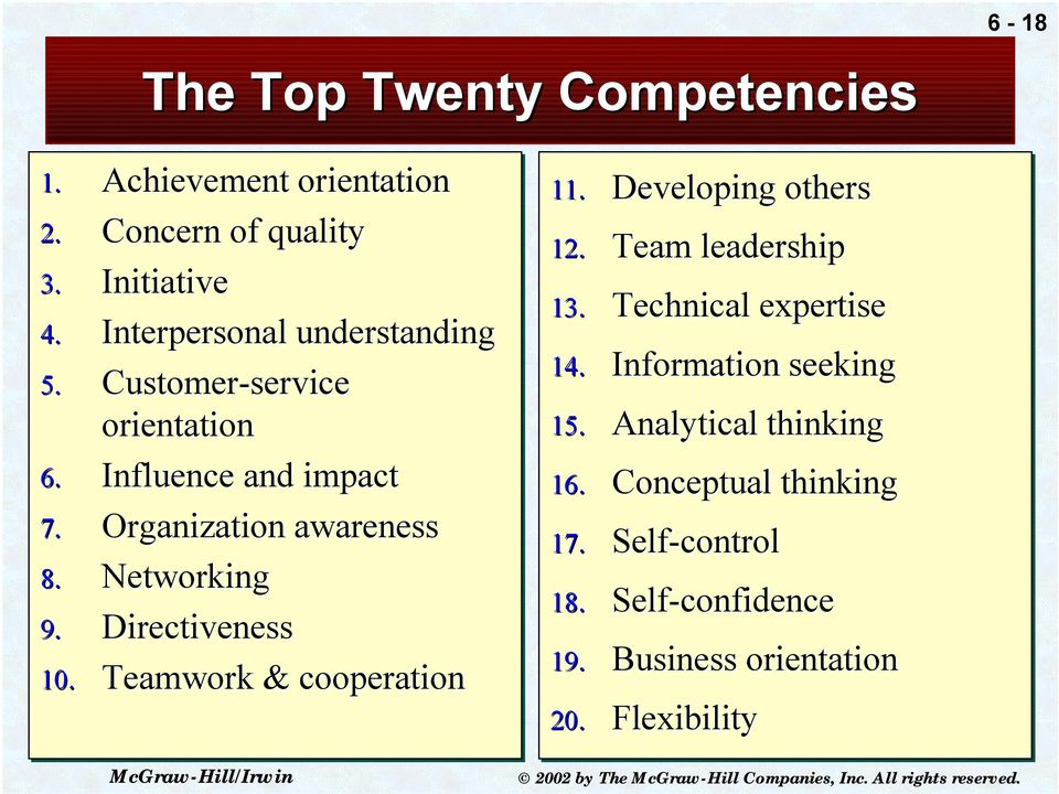 Networking 9. Directiveness 10. Teamwork & cooperation 11. Developing others 12. Team leadership 13.