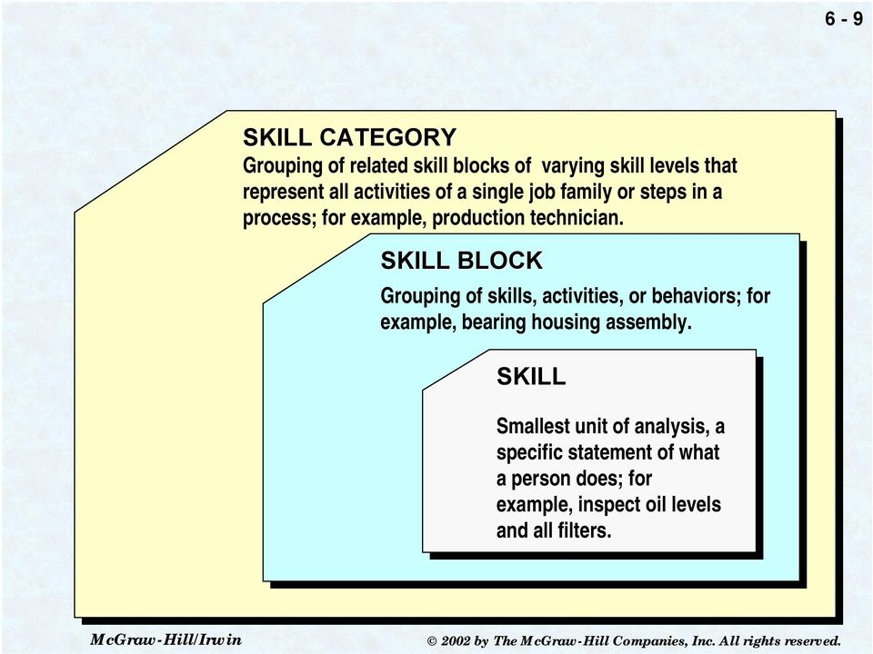 SKILL BLOCK Grouping of skills, activities, or behaviors; for example, bearing housing assembly.