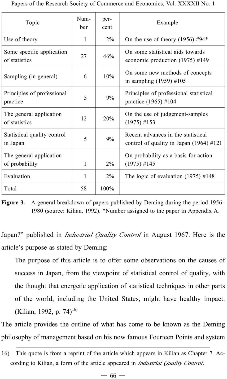 Sampling (in general) 6 10% On some new methods of concepts in sampling (1959) #105 Principles of professional practice The general application of statistics Statistical quality control in Japan 5 9%