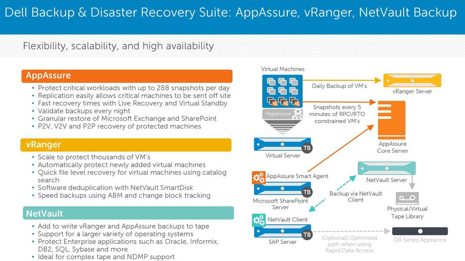 Exchange and SharePoint P2V, V2V and P2P recovery of protected machines Hypervisor Daily Backup of VM s Snapshots every 5 minutes of RPO/RTO constrained VM s vranger Server vranger Scale to protect