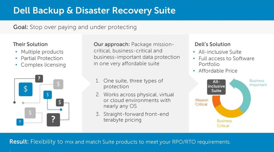 One suite, three types of protection 2. Works across physical, virtual or cloud environments with nearly any OS 3.