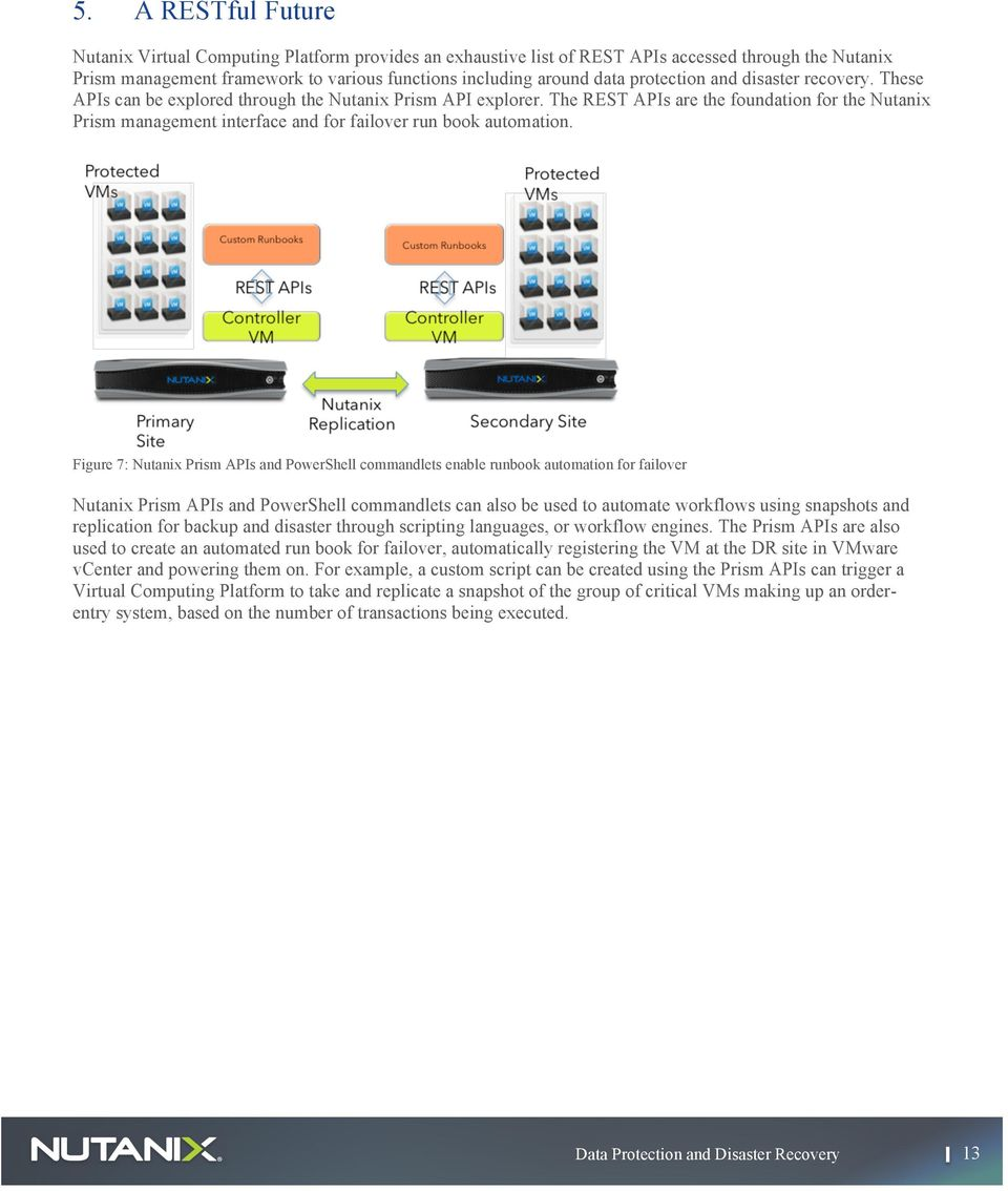 The REST APIs are the foundation for the Nutanix Prism management interface and for failover run book automation.