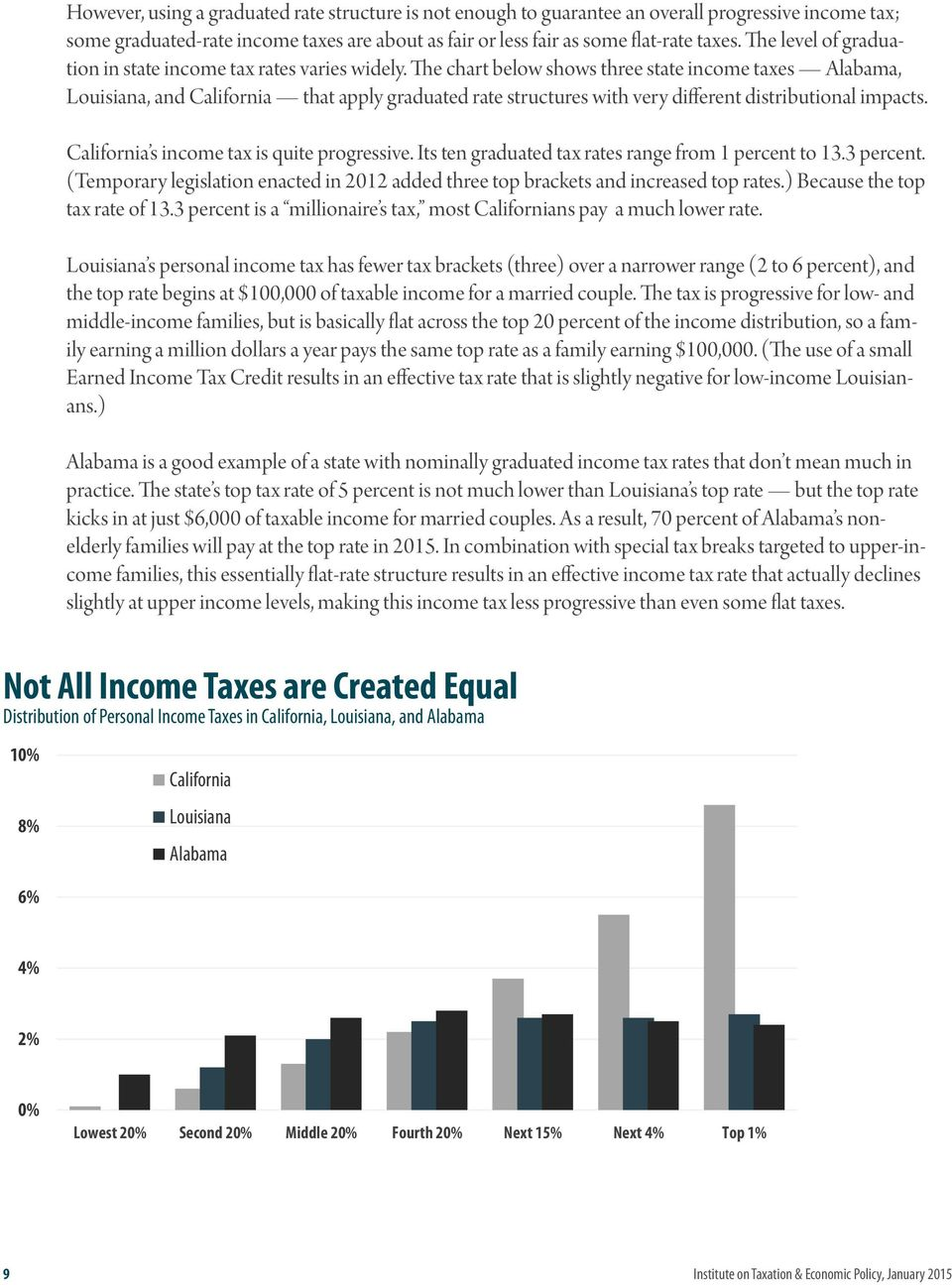 The chart below shows three state income taxes Alabama, Louisiana, and California that apply graduated rate structures with very different distributional impacts.