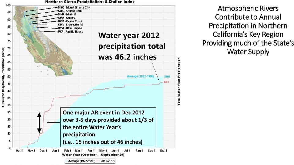 California s Key Region Providing much of the State s Water Supply One major AR