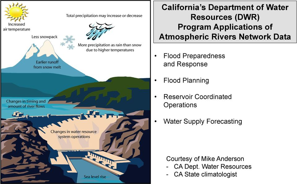 Flood Planning Reservoir Coordinated Operations Water Supply