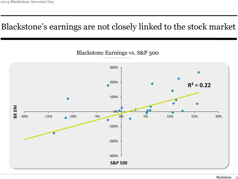 Earnings vs. S&P 500 300% 200% R² = 0.