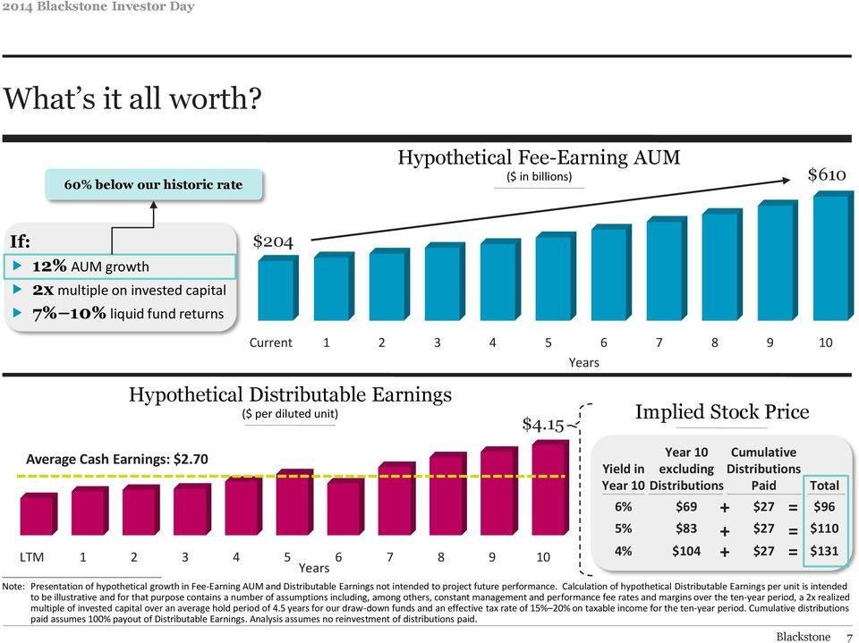 70 Current 1 2 3 4 5 6 7 8 9 10 Years Hypothetical Distributable Earnings ($ per diluted unit) Implied Stock Price $4.