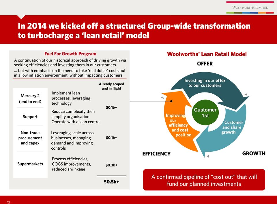 Non-trade procurement and capex Supermarkets Implement lean processes, leveraging technology Reduce complexity then simplify organisation Operate with a lean centre Leveraging scale across