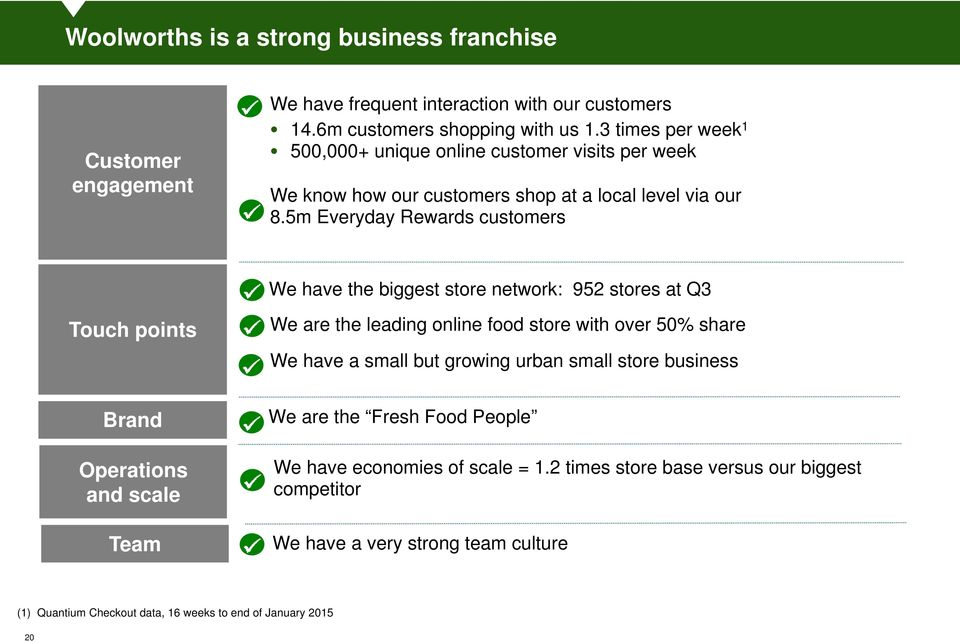 5m Everyday Rewards customers We have the biggest store network: 952 stores at Q3 Touch points We are the leading online food store with over 50% share We have a small but