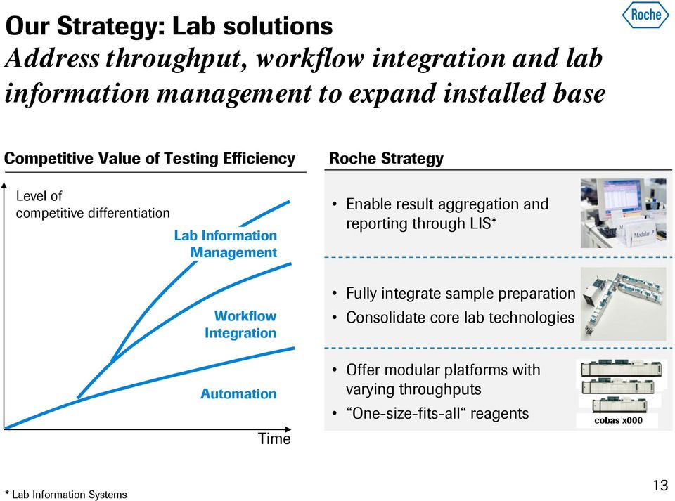 result aggregation and reporting through LIS* Workflow Integration Automation Time Fully integrate sample preparation Consolidate
