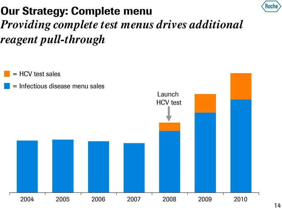 = HCV test sales = Infectious disease menu sales