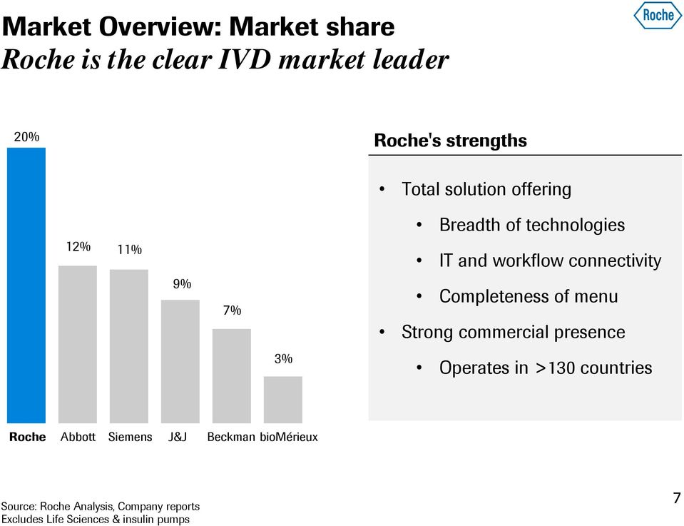 Completeness of menu Strong commercial presence 3% Operates in >130 countries Roche Abbott
