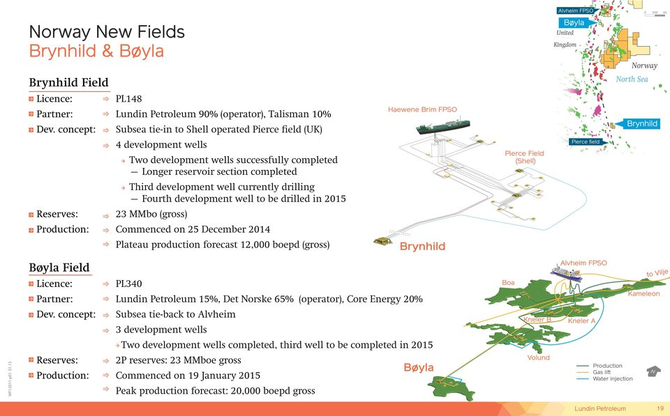 section completed Pierce Field (Shell) Pierce field Third development well currently drilling Fourth development well to be drilled in 2015 Reserves: 23 MMbo (gross) Production: Commenced on 25