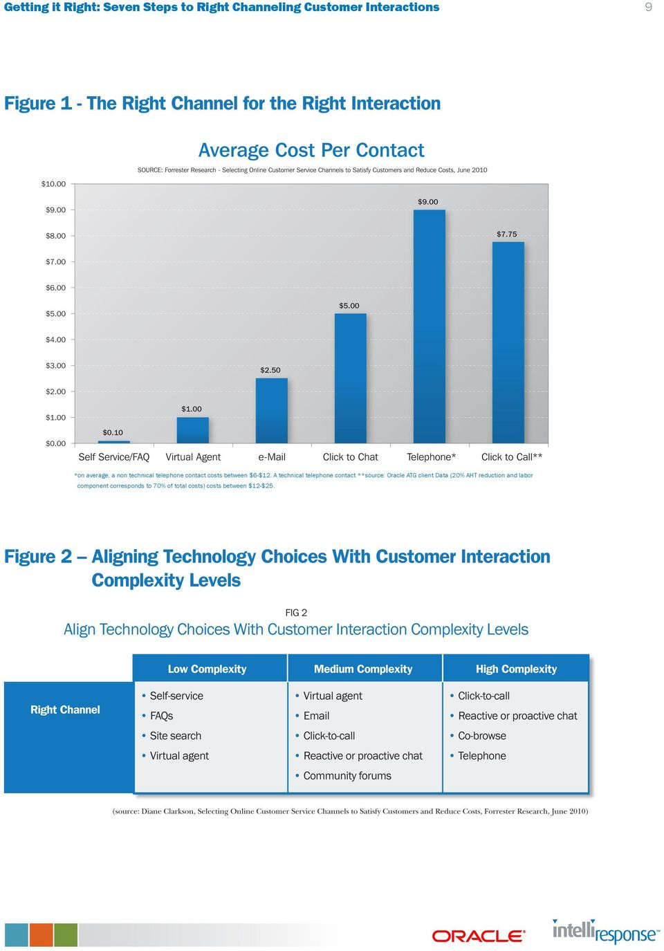 A technical telephone contact **source: Oracle ATG client Data (20% AHT