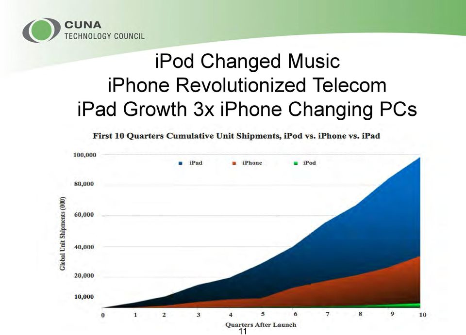 Telecom ipad Growth