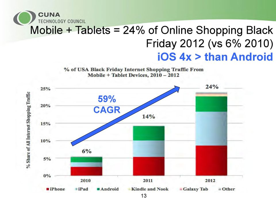 Friday 2012 (vs 6% 2010)