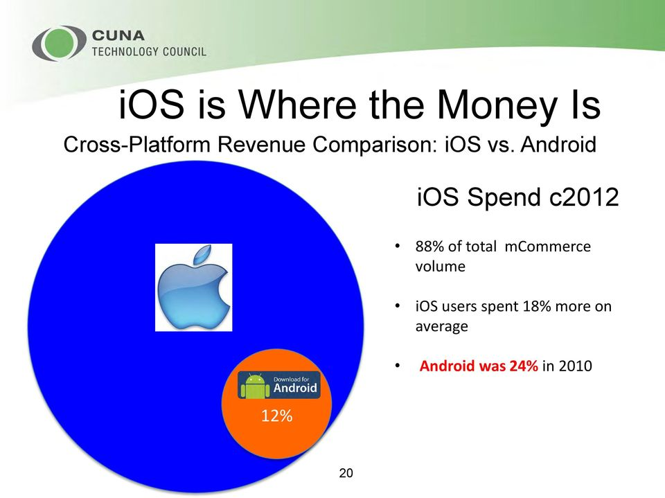 Android ios Spend c2012 88% of total mcommerce