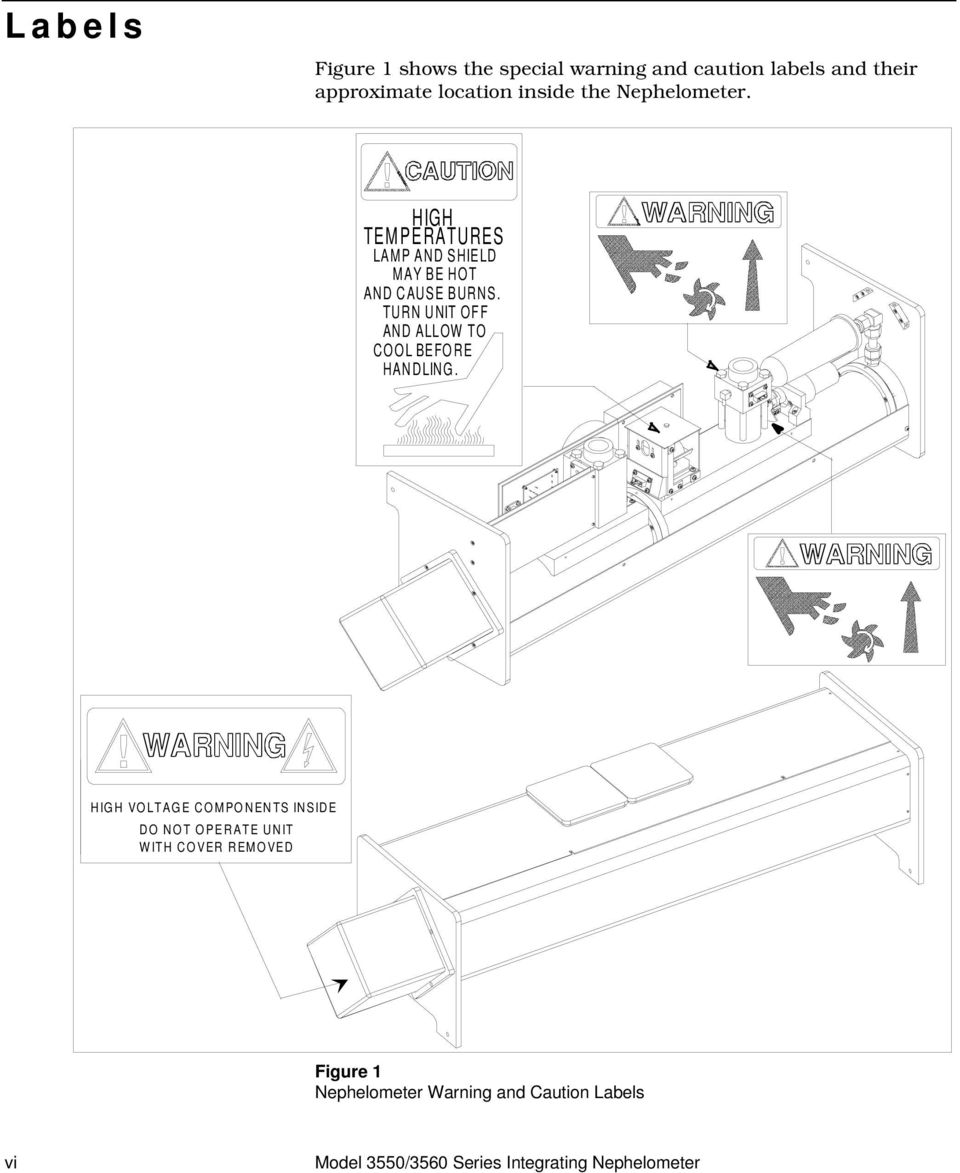 Model 3550 3560 Series Integrating Nephelometer Pdf Wiring Diagram Oreck Xl 988 Turn Unit Off And Allow To Cool Before Handling 7 Contents Manual