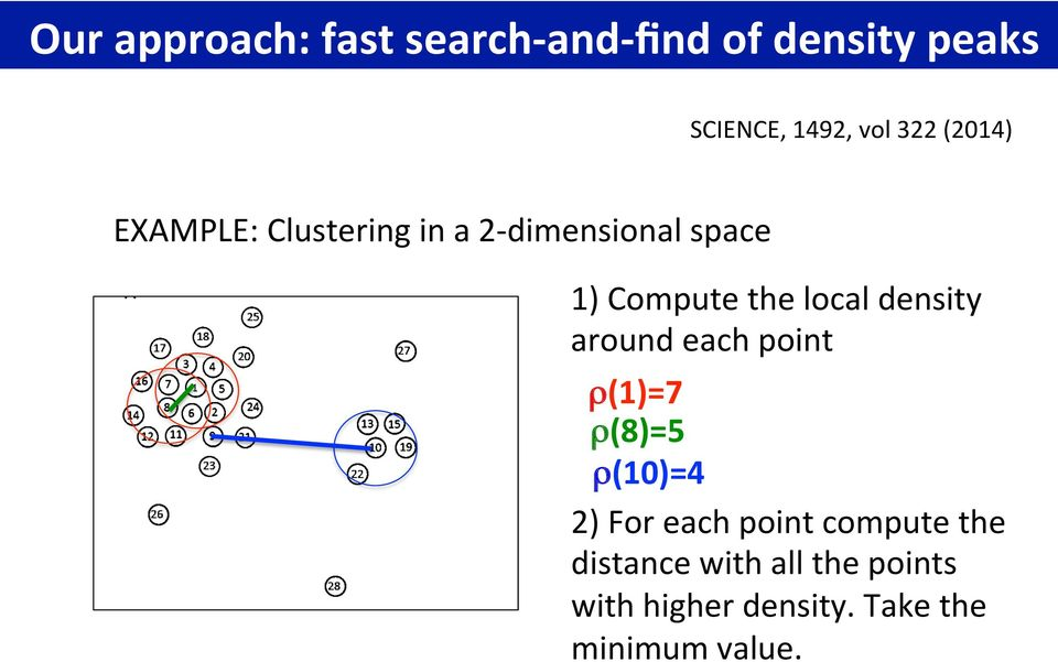 local density around each point ρ(1)=7 ρ(8)=5 ρ(10)=4 2) For each point